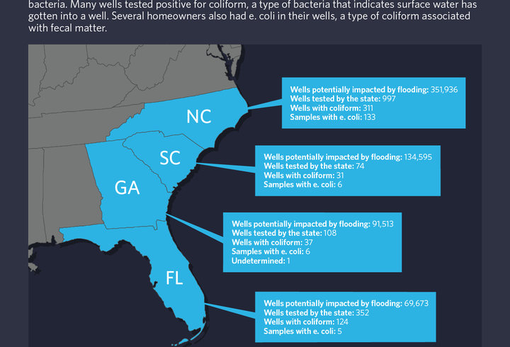 Few Wells Are Tested For Contamination After Massive Flooding From Hurricanes Florence And Michael 1