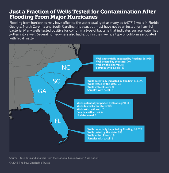 Few Wells Are Tested For Contamination After Massive Flooding From Hurricanes Florence And Michael 32