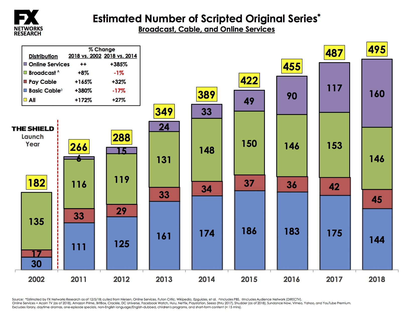 Record: There were nearly 500 scripted TV shows in 2018 5